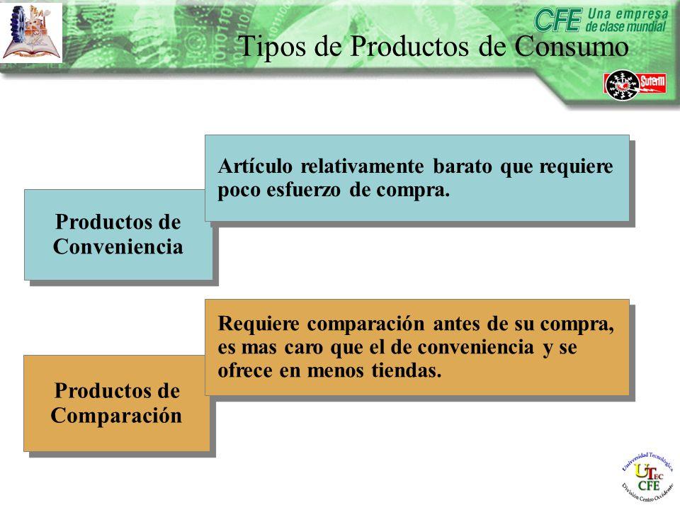 Productos de Conveniencia Productos de Conveniencia Productos de Comparación Artículo relativamente barato que requiere poco esfuerzo de compra.