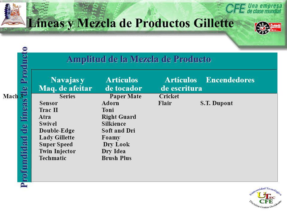 Amplitud de la Mezcla de Producto Profundidad de líneas de Producto Navajas y Artículos Artículos Encendedores Maq.