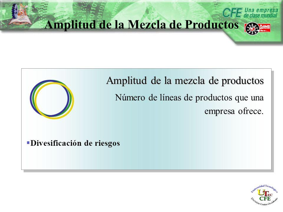 Amplitud de la Mezcla de Productos Amplitud de la mezcla de productos Número de líneas de productos que una empresa ofrece.