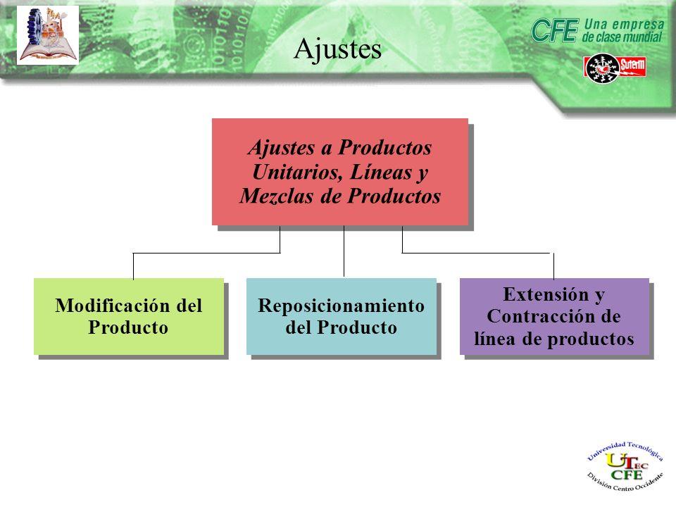 Modificación del Producto Reposicionamiento del Producto Reposicionamiento del Producto Extensión y Contracción de línea de productos Ajustes a Productos Unitarios, Líneas y Mezclas de Productos Ajustes