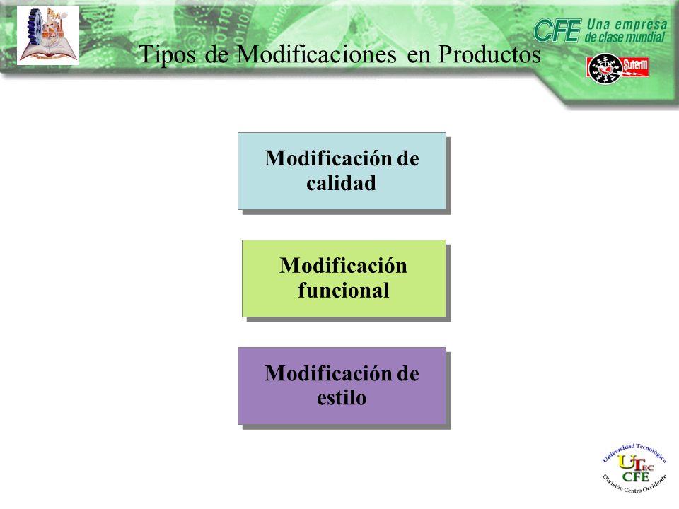Modificación de calidad Modificación funcional Modificación de estilo Tipos de Modificaciones en Productos