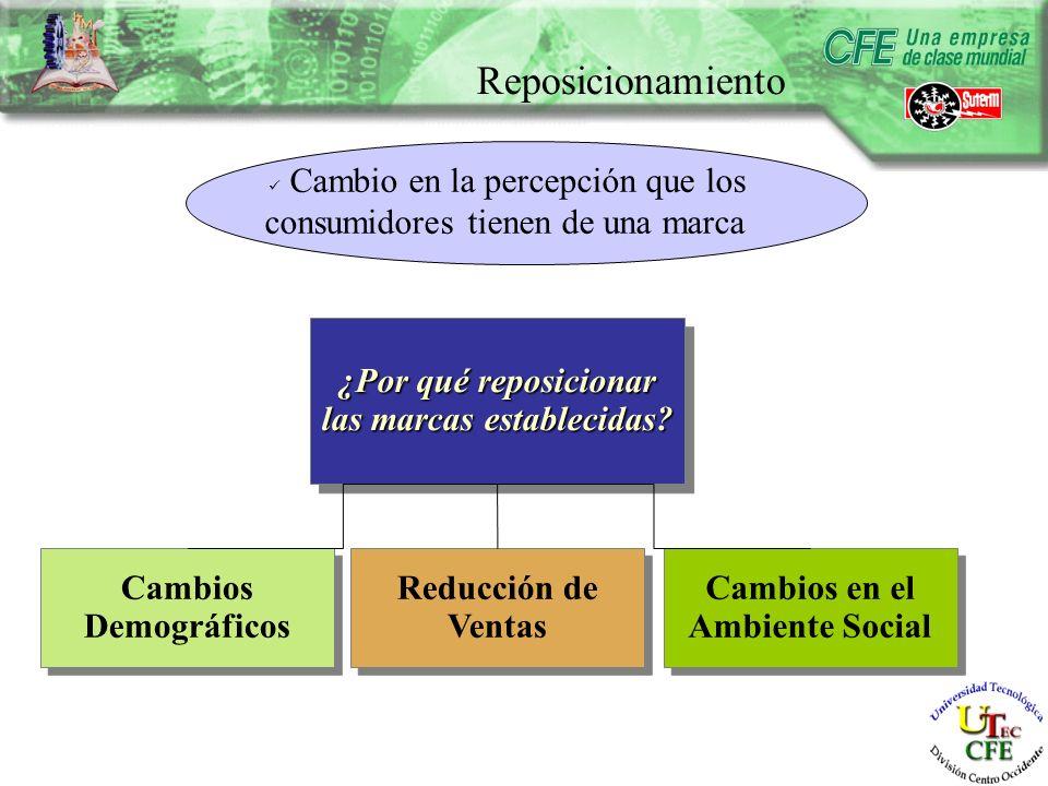 Reposicionamiento Cambios Demográficos Reducción de Ventas Cambios en el Ambiente Social ¿Por qué reposicionar las marcas establecidas.