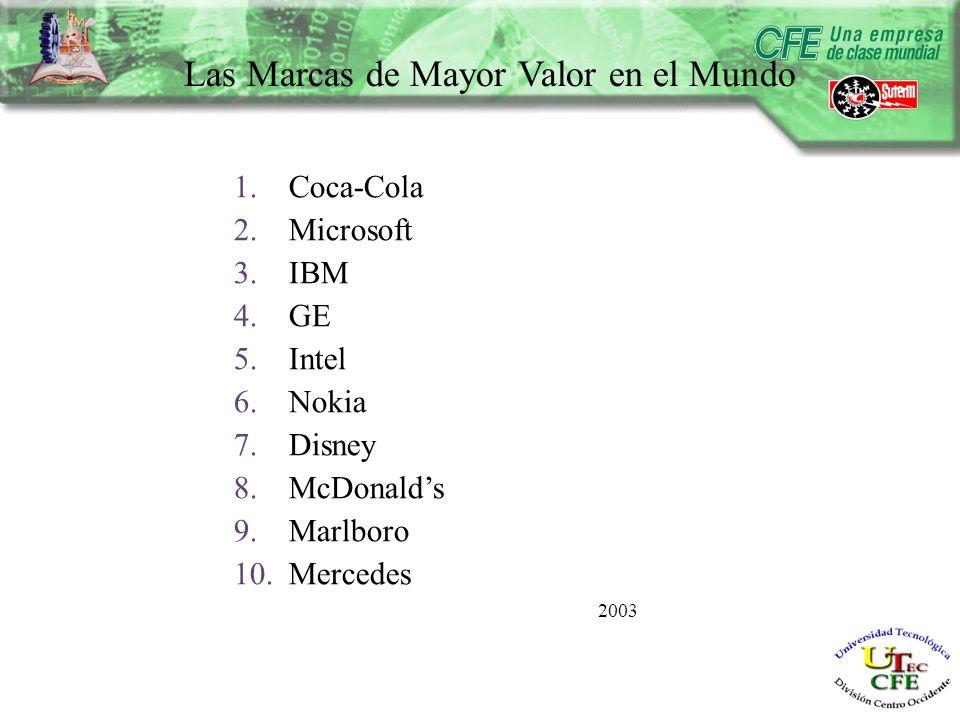 Las Marcas de Mayor Valor en el Mundo 1.Coca-Cola 2.Microsoft 3.IBM 4.GE 5.Intel 6.Nokia 7.Disney 8.McDonalds 9.Marlboro 10.Mercedes 2003