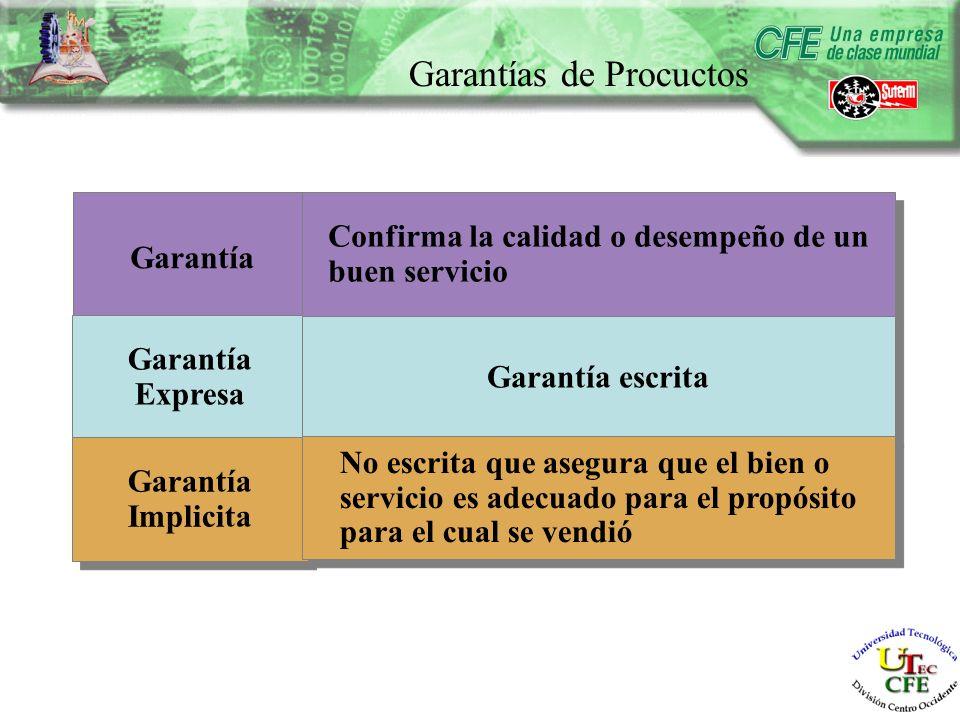 Garantías de Procuctos Garantía Expresa Garantía Expresa Garantía Implicita Confirma la calidad o desempeño de un buen servicio Garantía escrita No escrita que asegura que el bien o servicio es adecuado para el propósito para el cual se vendió