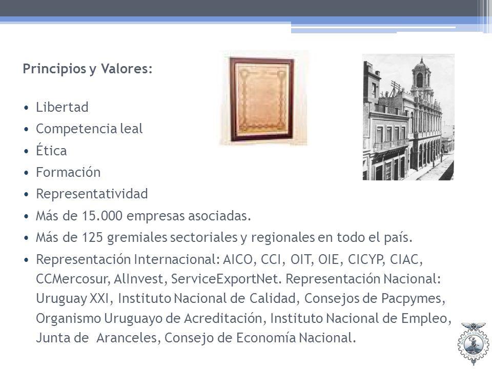 Principios y Valores: Libertad Competencia leal Ética Formación Representatividad Más de 15.000 empresas asociadas. Más de 125 gremiales sectoriales y