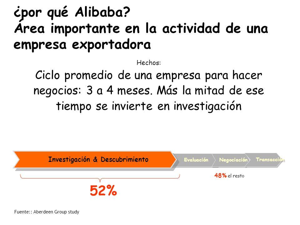 ¿por qué Alibaba.