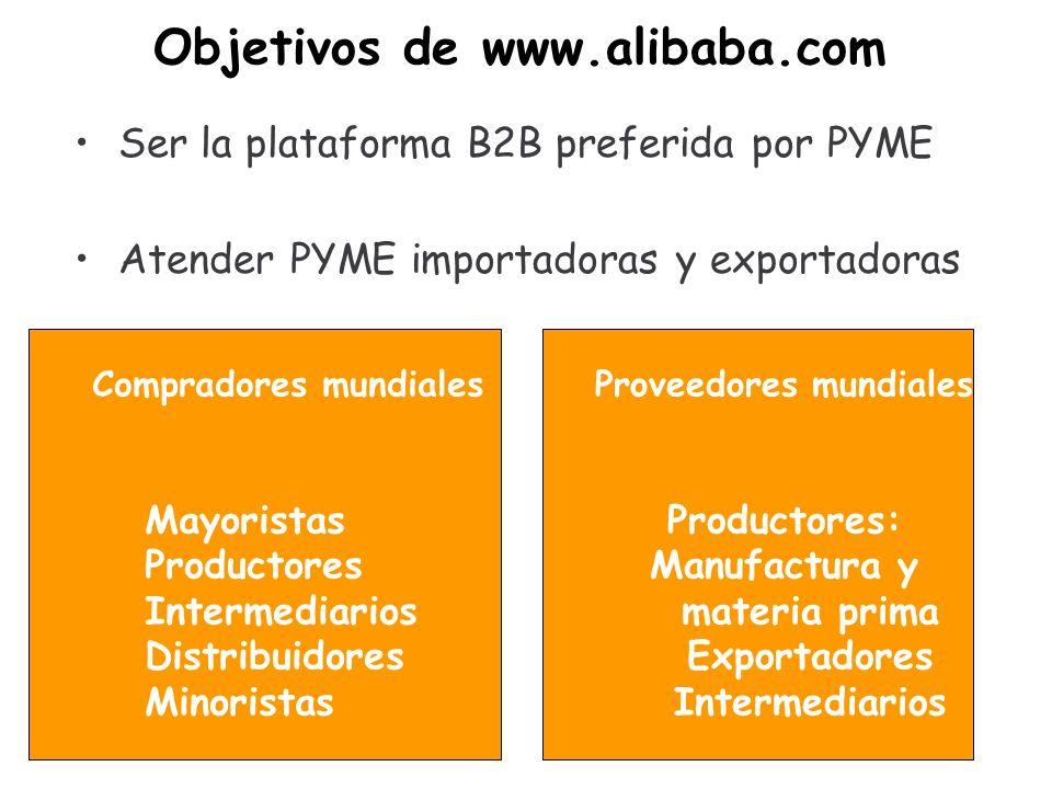 Objetivos de www.alibaba.com Ser la plataforma B2B preferida por PYME Atender PYME importadoras y exportadoras Compradores mundiales Mayoristas Productores Intermediarios Distribuidores Minoristas Proveedores mundiales Productores: Manufactura y materia prima Exportadores Intermediarios
