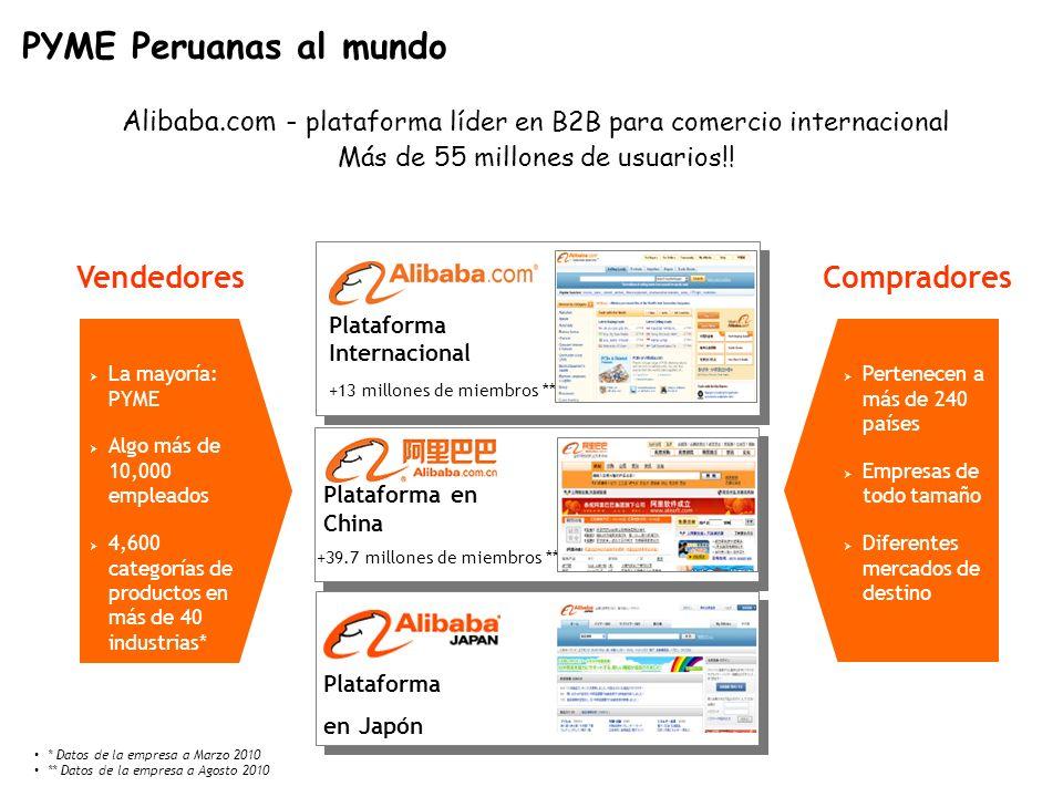 Perfil compradores alibaba.com 27.3% 30.8% 20.4% 10.9% 10.6% Productor y mayorista PYME Intermediaria PYME distribuidora/mayorista Otros Minorista