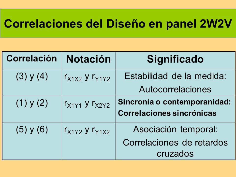 Correlaciones del Diseño en panel 2W2V Asociación temporal: Correlaciones de retardos cruzados r X1Y2 y r Y1X2 (5) y (6) Sincronía o contemporanidad: Correlaciones sincrónicas r X1Y1 y r X2Y2 (1) y (2) Estabilidad de la medida: Autocorrelaciones r X1X2 y r Y1Y2 (3) y (4) SignificadoNotación Correlación