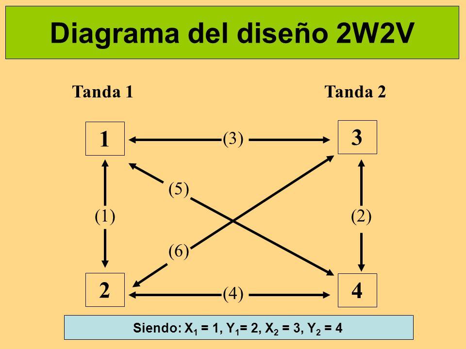 Diagrama del diseño 2W2V 1 3 2 4 (1) (3) (4) (2) (5) (6) Tanda 1Tanda 2 Siendo: X 1 = 1, Y 1 = 2, X 2 = 3, Y 2 = 4