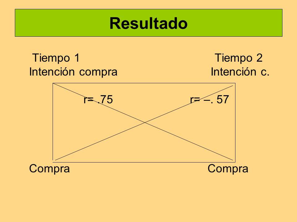 Resultado Tiempo 1 Tiempo 2 Intención compra Intención c. r=.75 r= –. 57 Compra