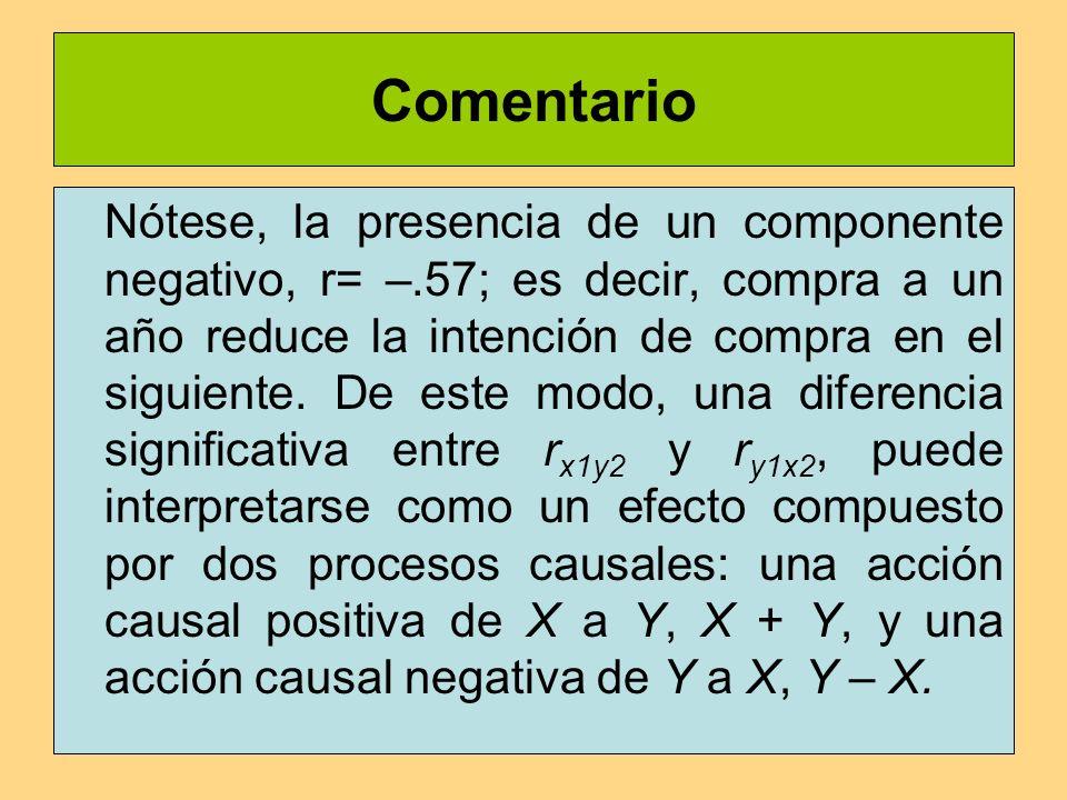 Comentario Nótese, la presencia de un componente negativo, r= –.57; es decir, compra a un año reduce la intención de compra en el siguiente.