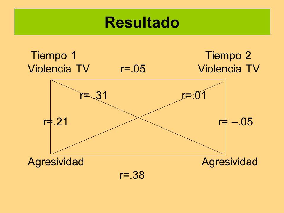 Resultado Tiempo 1 Tiempo 2 Violencia TV r=.05 Violencia TV r=.31 r=.01 r=.21 r= –.05 Agresividad r=.38