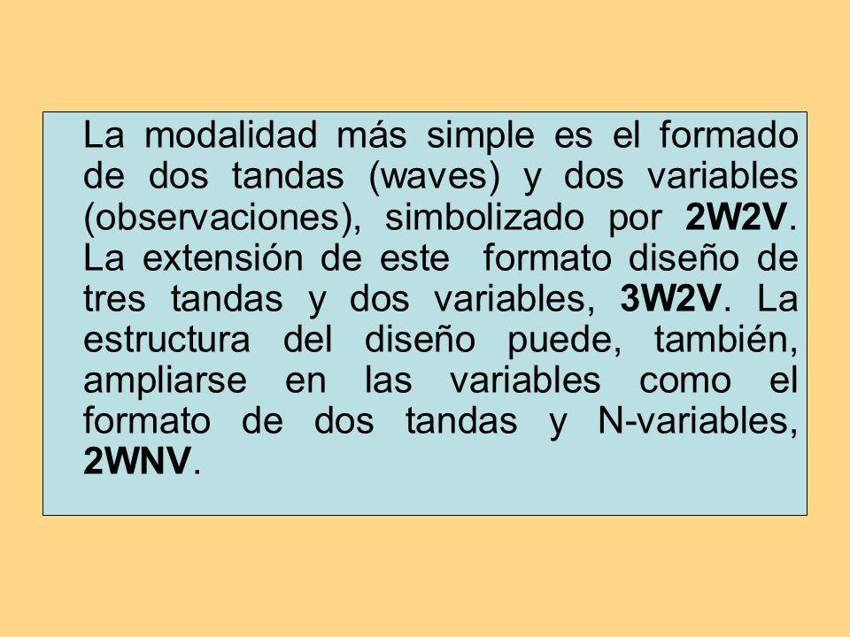 La modalidad más simple es el formado de dos tandas (waves) y dos variables (observaciones), simbolizado por 2W2V.