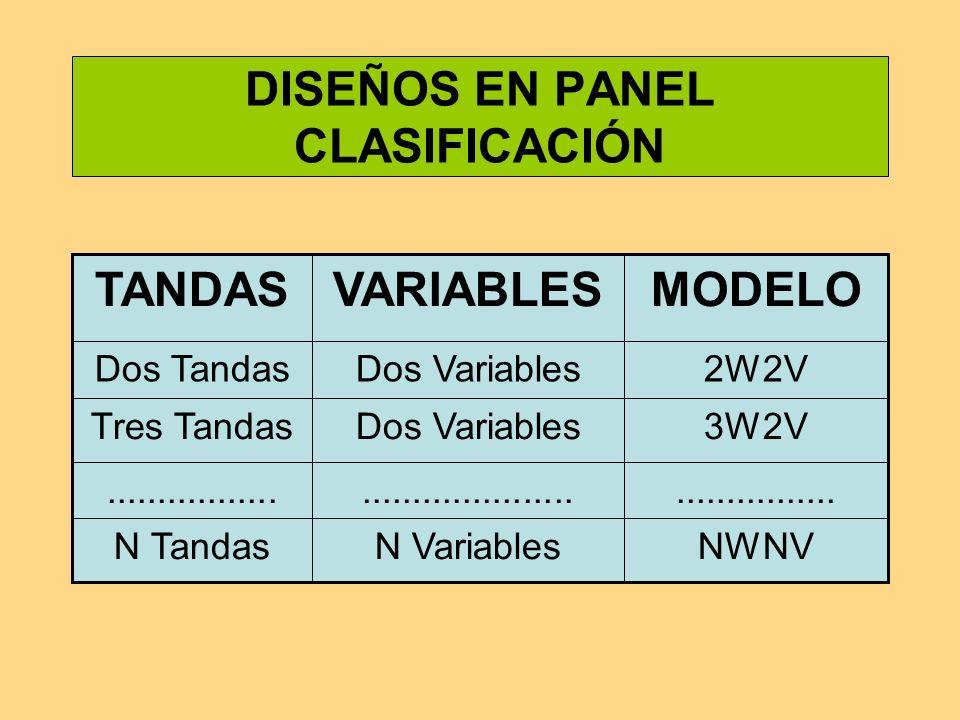 Diseños en panel de dos tandas y dos variables (2W2V)
