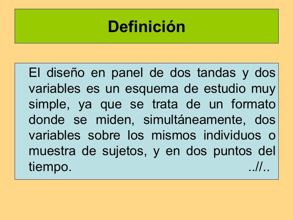 Definición El diseño en panel de dos tandas y dos variables es un esquema de estudio muy simple, ya que se trata de un formato donde se miden, simultáneamente, dos variables sobre los mismos individuos o muestra de sujetos, y en dos puntos del tiempo...//..
