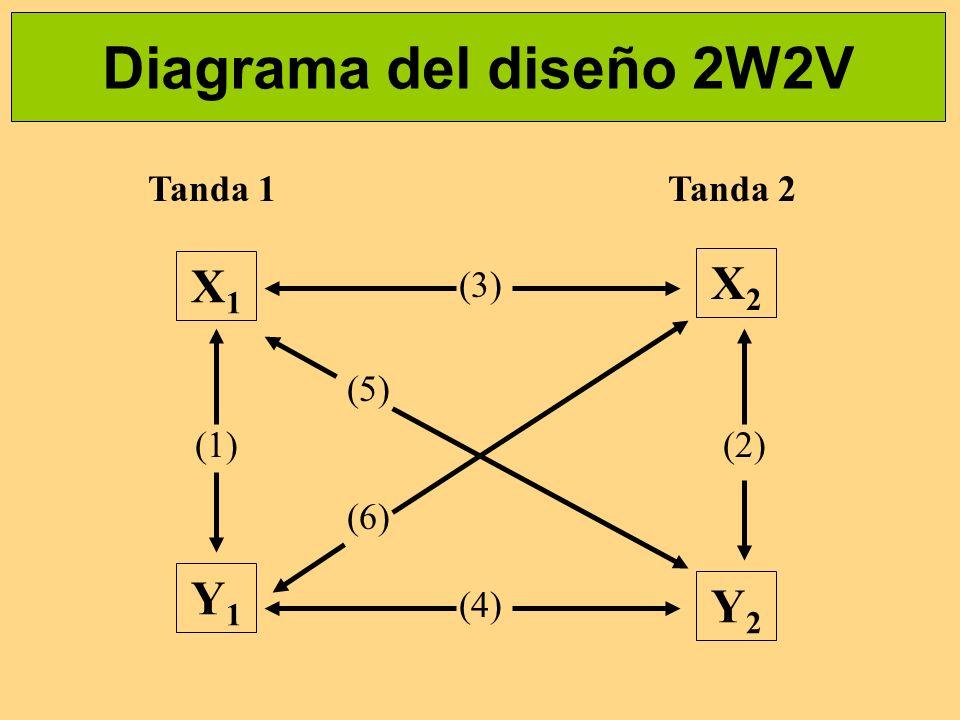 Diagrama del diseño 2W2V X1X1 X2X2 Y1Y1 Y2Y2 (1) (3) (4) (2) (5) (6) Tanda 1Tanda 2