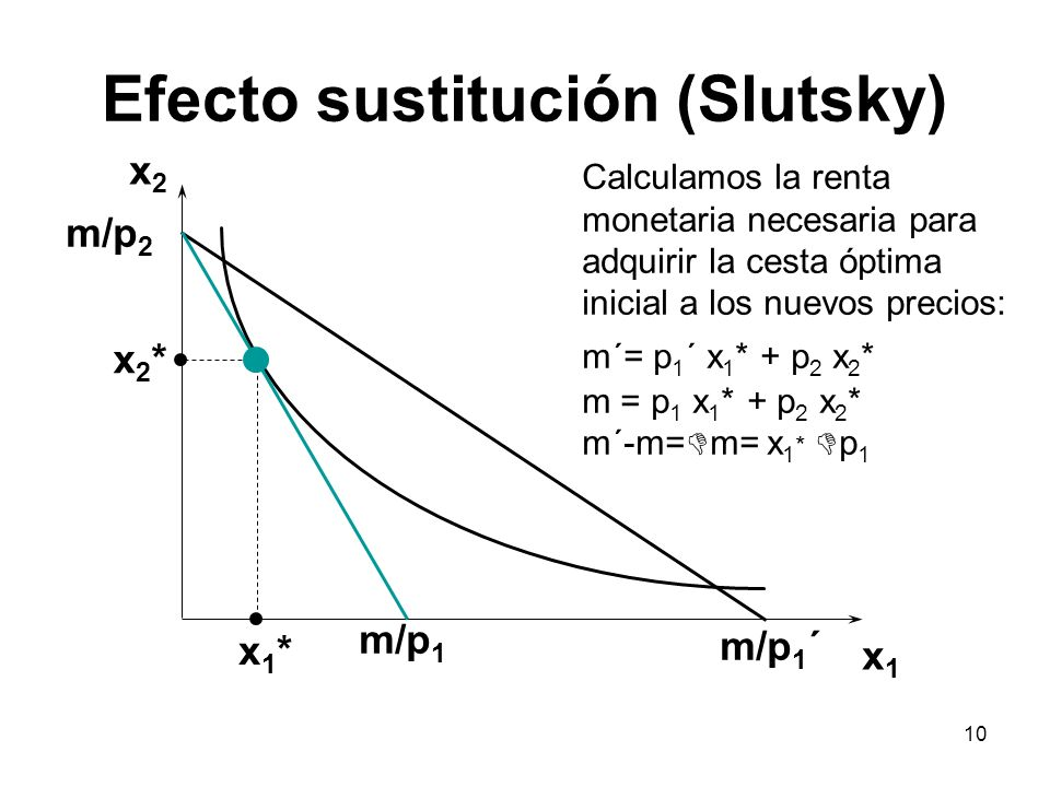 10 Efecto sustitución (Slutsky) x2x2 x1x1 x2*x2* x1*x1* m/p 1 m/p 1 ´ m/p 2 Calculamos la renta monetaria necesaria para adquirir la cesta óptima inic