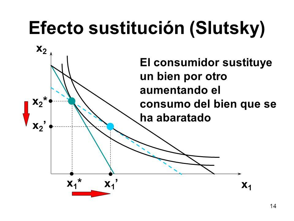 14 Efecto sustitución (Slutsky) x2x2 x1x1 x2*x2* x 2 x1*x1* x 1 El consumidor sustituye un bien por otro aumentando el consumo del bien que se ha abar