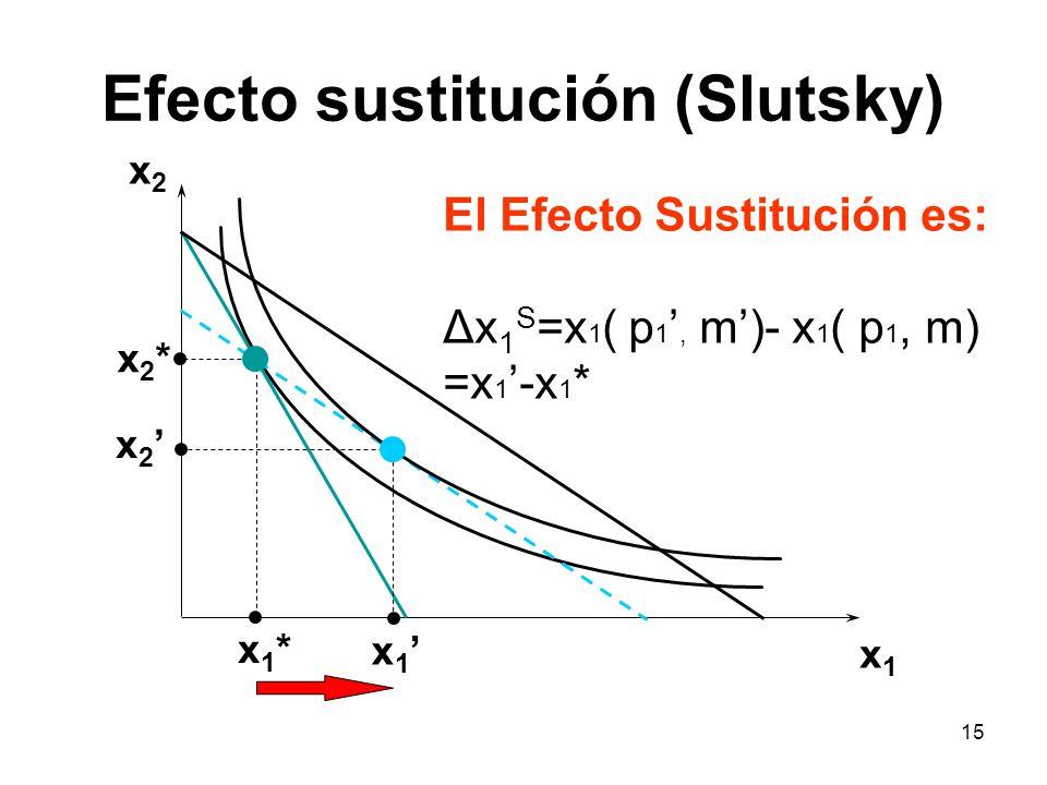 15 Efecto sustitución (Slutsky) x2x2 x1x1 x2*x2* x 2 x1*x1* x 1 El Efecto Sustitución es: Δx 1 S =x 1 ( p 1, m)- x 1 ( p 1, m) =x 1 -x 1 *