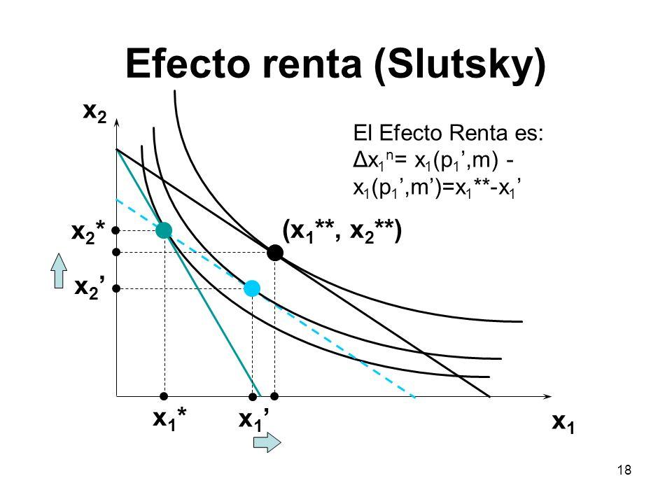 18 Efecto renta (Slutsky) x2x2 x1x1 x2*x2* x 2 x1*x1* x 1 (x 1 **, x 2 **) El Efecto Renta es: Δx 1 n = x 1 (p 1,m) - x 1 (p 1,m)=x 1 **-x 1