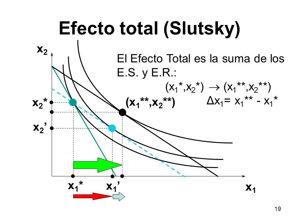 19 Efecto total (Slutsky) x2x2 x1x1 x2*x2* x 2 x1*x1* x 1 (x 1 **,x 2 **) El Efecto Total es la suma de los E.S. y E.R.: (x 1 *,x 2 *) (x 1 **,x 2 **)