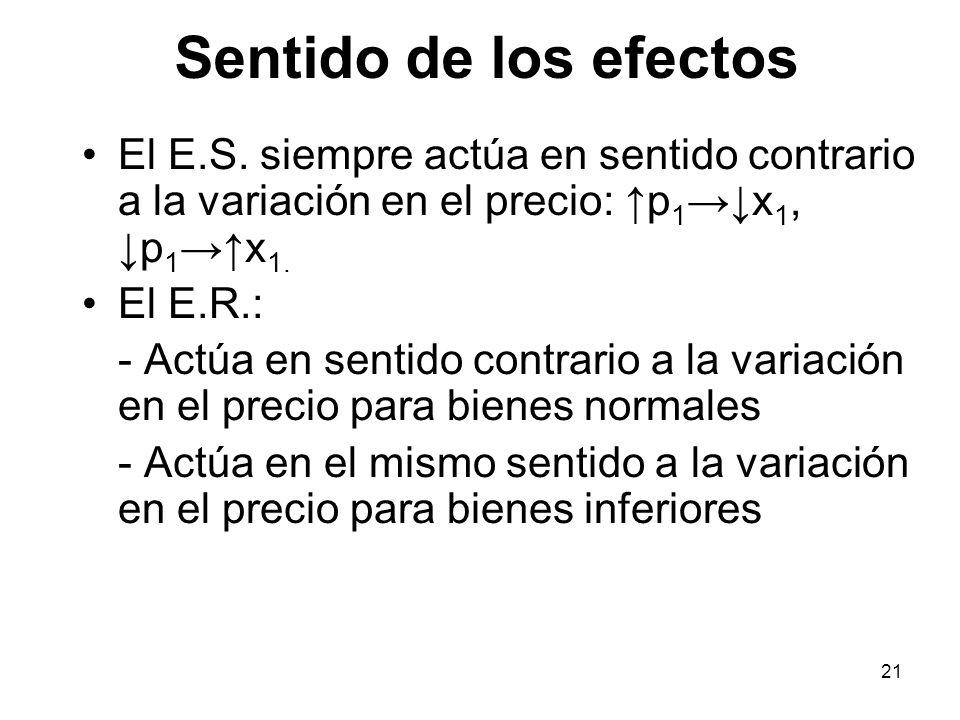 21 Sentido de los efectos El E.S. siempre actúa en sentido contrario a la variación en el precio: p 1 x 1, p 1 x 1. El E.R.: - Actúa en sentido contra