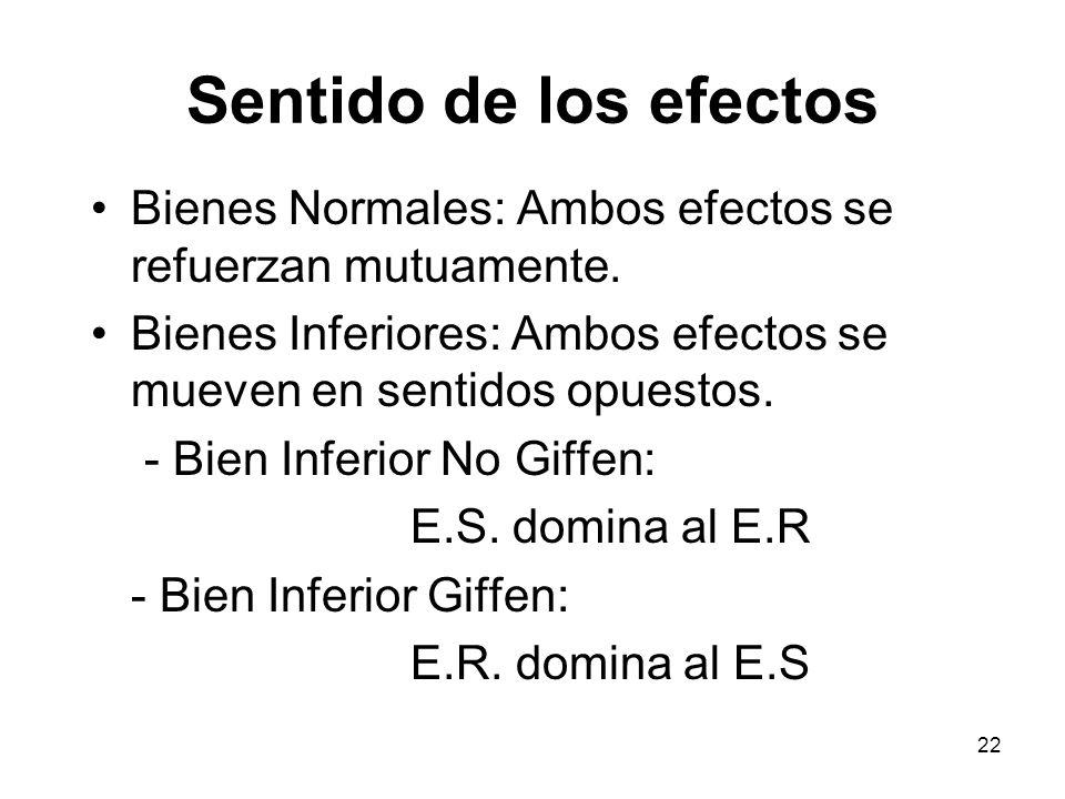 22 Sentido de los efectos Bienes Normales: Ambos efectos se refuerzan mutuamente. Bienes Inferiores: Ambos efectos se mueven en sentidos opuestos. - B