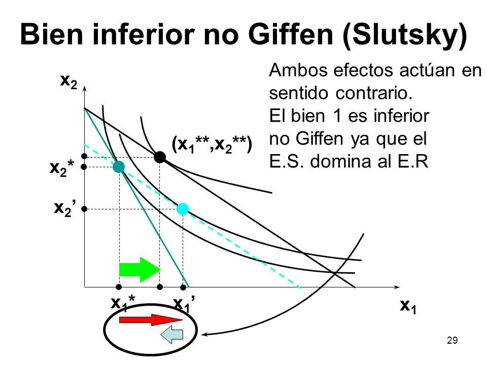 29 Bien inferior no Giffen (Slutsky) x2x2 x1x1 x2*x2* x 2 x1*x1* x 1 (x 1 **,x 2 **) Ambos efectos actúan en sentido contrario. El bien 1 es inferior