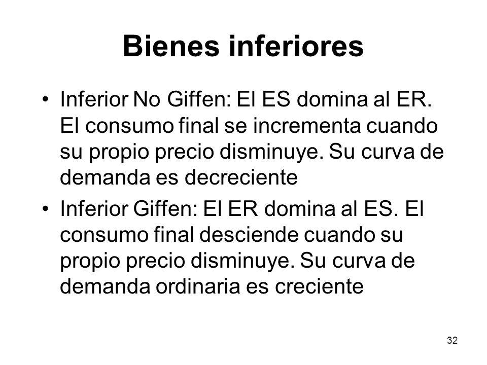 32 Bienes inferiores Inferior No Giffen: El ES domina al ER. El consumo final se incrementa cuando su propio precio disminuye. Su curva de demanda es