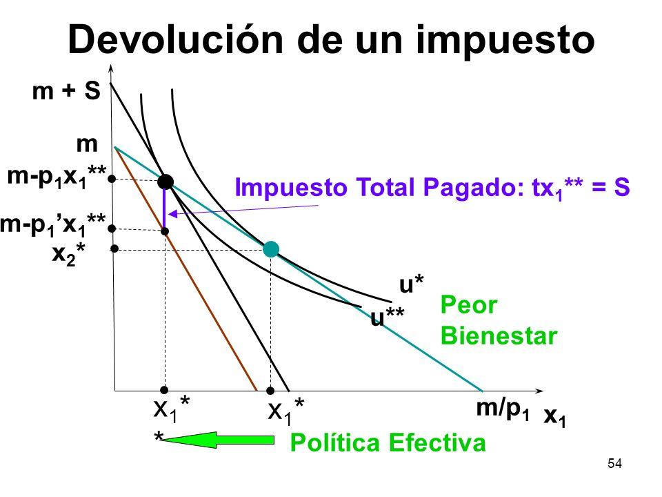54 Devolución de un impuesto x1x1 x 2 * m m/p 1 x1*x1* x1**x1** m-p 1 x 1 ** u* u** Impuesto Total Pagado: tx 1 ** = S Política Efectiva Peor Bienesta