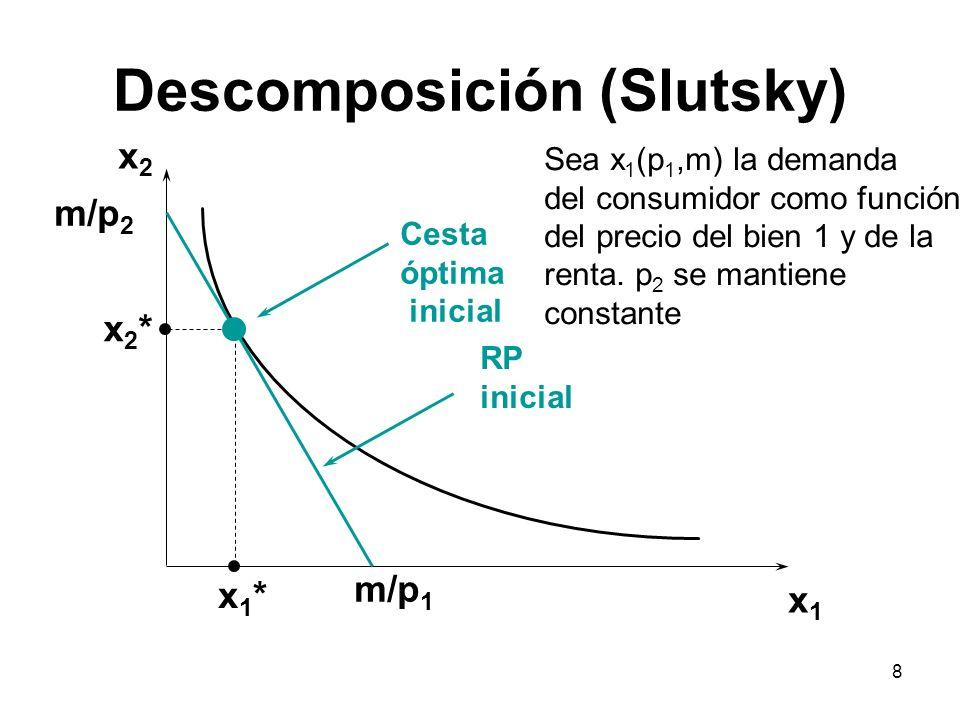 8 Descomposición (Slutsky) x2x2 x1x1 x2*x2* x1*x1* m/p 1 m/p 2 RP inicial Cesta óptima inicial Sea x 1 (p 1,m) la demanda del consumidor como función