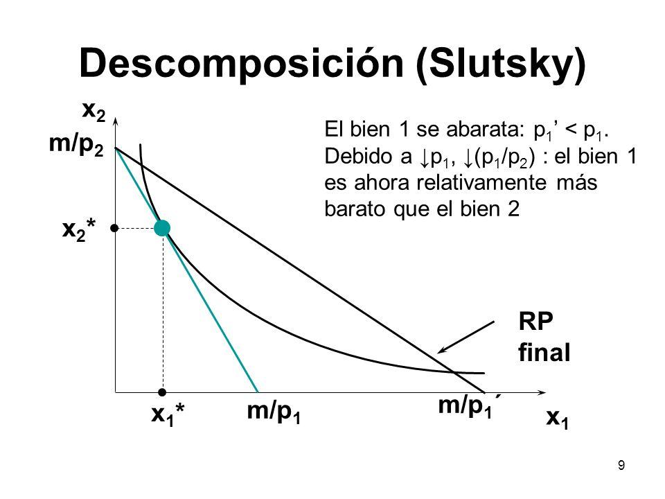 9 Descomposición (Slutsky) x2x2 x1x1 x2*x2* x1*x1* m/p 1 m/p 2 m/p 1 ´ El bien 1 se abarata: p 1 < p 1. Debido a p 1, (p 1 /p 2 ) : el bien 1 es ahora