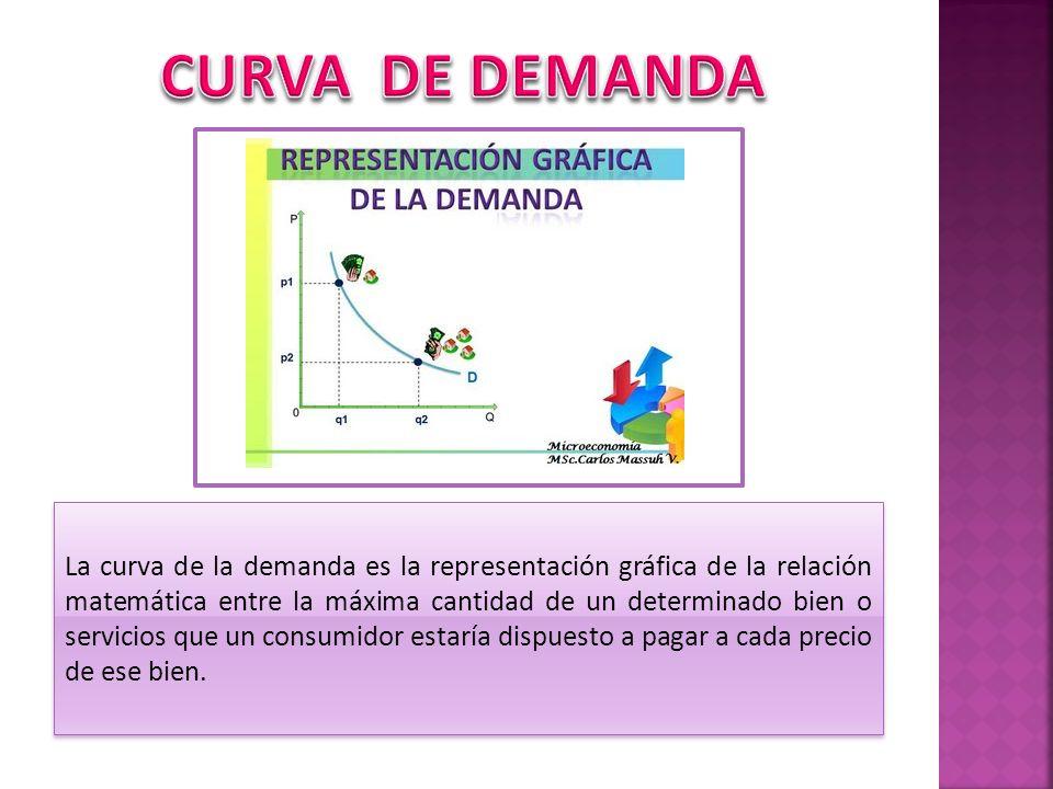 La curva de la demanda es la representación gráfica de la relación matemática entre la máxima cantidad de un determinado bien o servicios que un consu