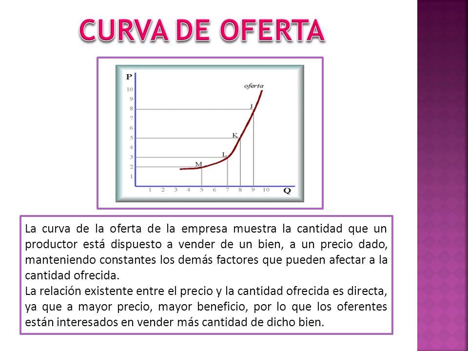 La curva de la oferta de la empresa muestra la cantidad que un productor está dispuesto a vender de un bien, a un precio dado, manteniendo constantes