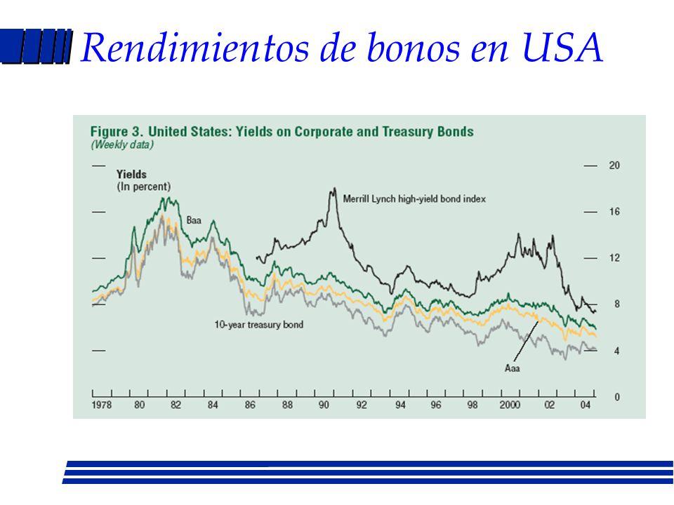 Indice de precio de las acciones en USA