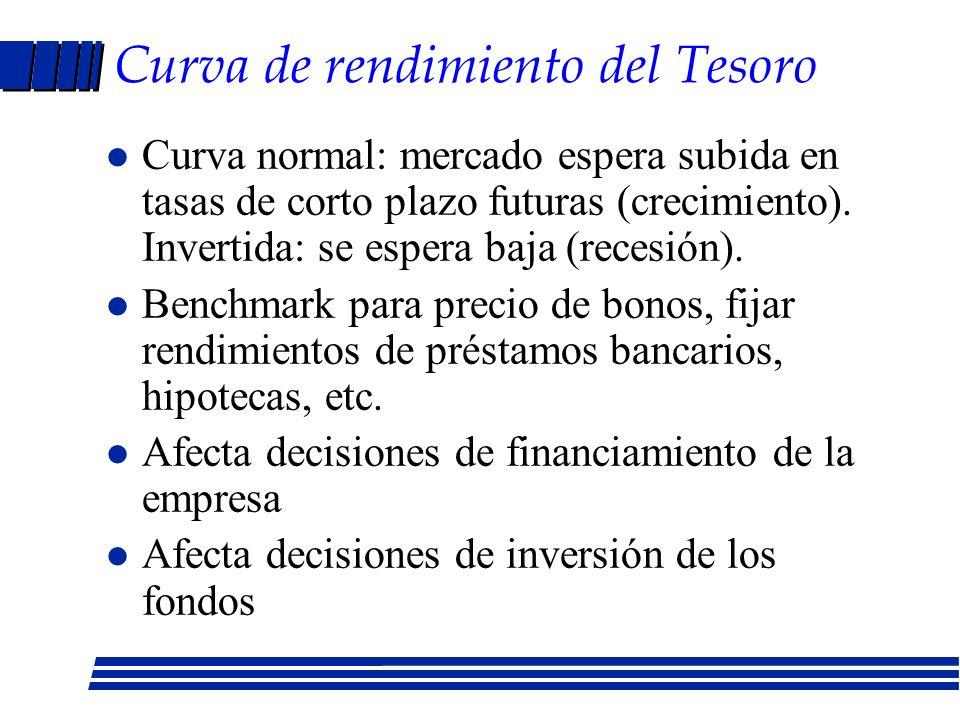 Tipos de curvas de rendimiento Vencimiento Rendimiento Normal Invertida Jorobada Plana