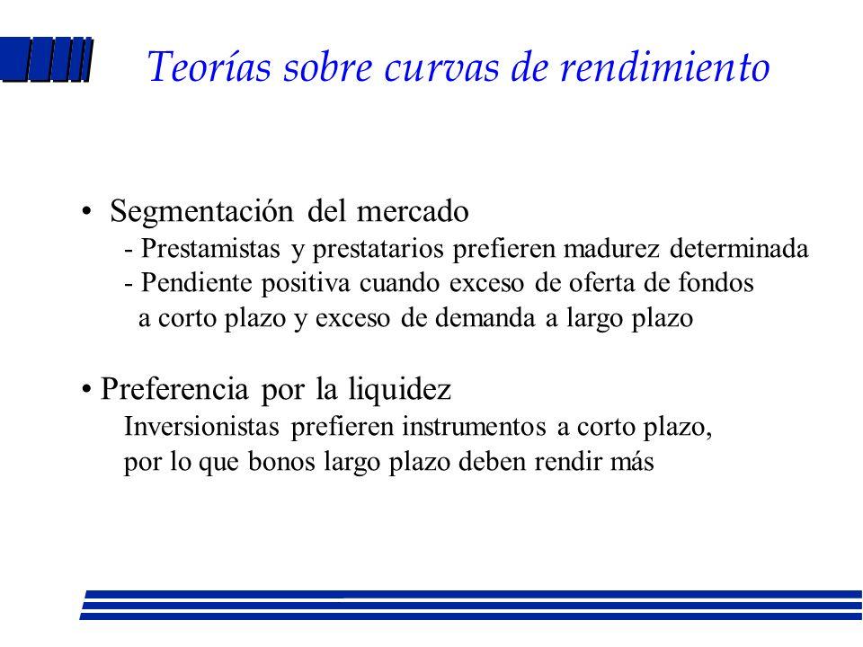 Curva de rendimiento del Tesoro l Curva normal: mercado espera subida en tasas de corto plazo futuras (crecimiento).