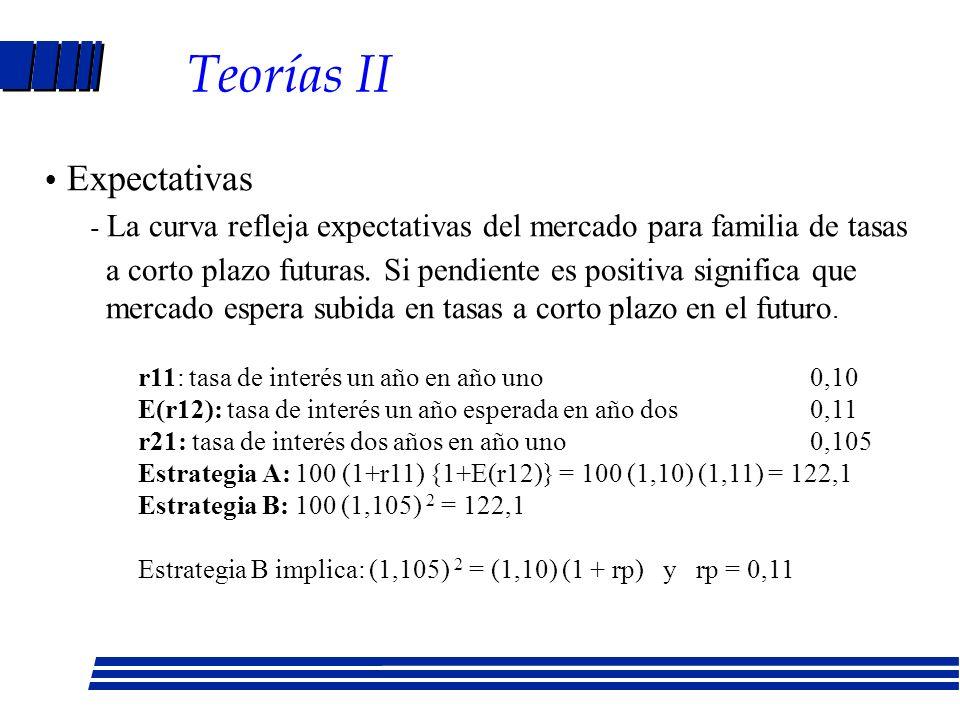 Teorías sobre curvas de rendimiento Segmentación del mercado - Prestamistas y prestatarios prefieren madurez determinada - Pendiente positiva cuando e