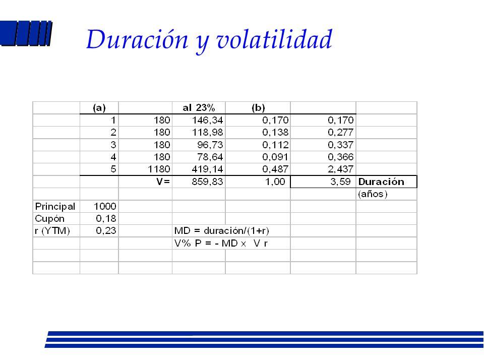 Duración: cambios -La duración aumenta al pagar un cupón (fulcro a la derecha) -La duración disminuye en la medida que pasa el tiempo (plato disminuye) -La duración eventualmente converge con la maduración
