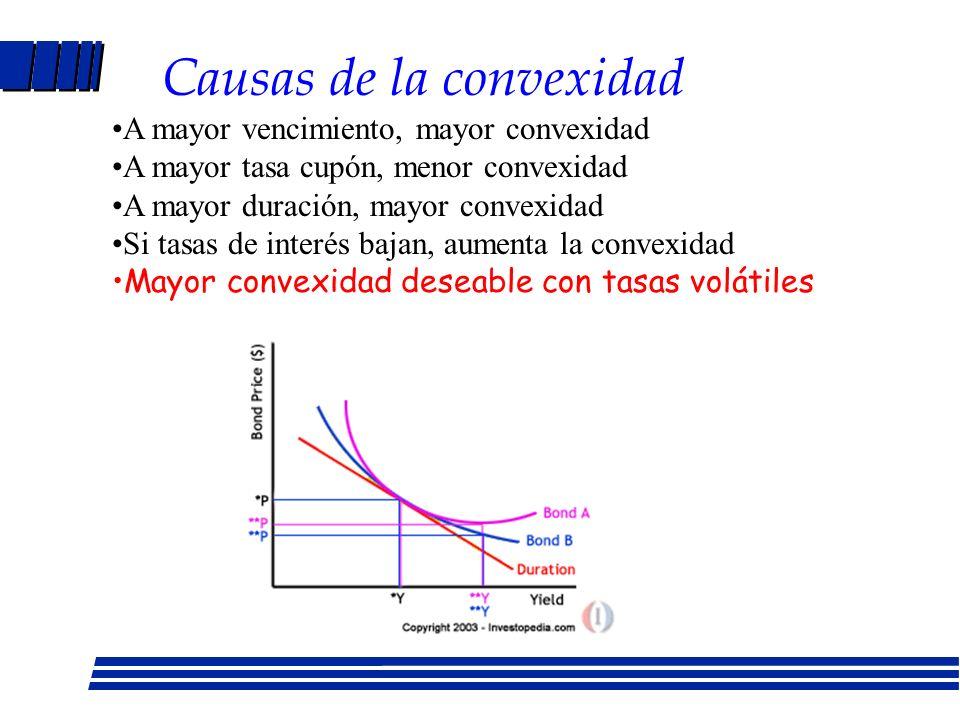 Convexidad Relación entre precio y rendimiento es curvilínea, no lineal como implica la medida de la duración La tangente se aproxima a lo que ocurre con la fórmula MD=D/(1+r).