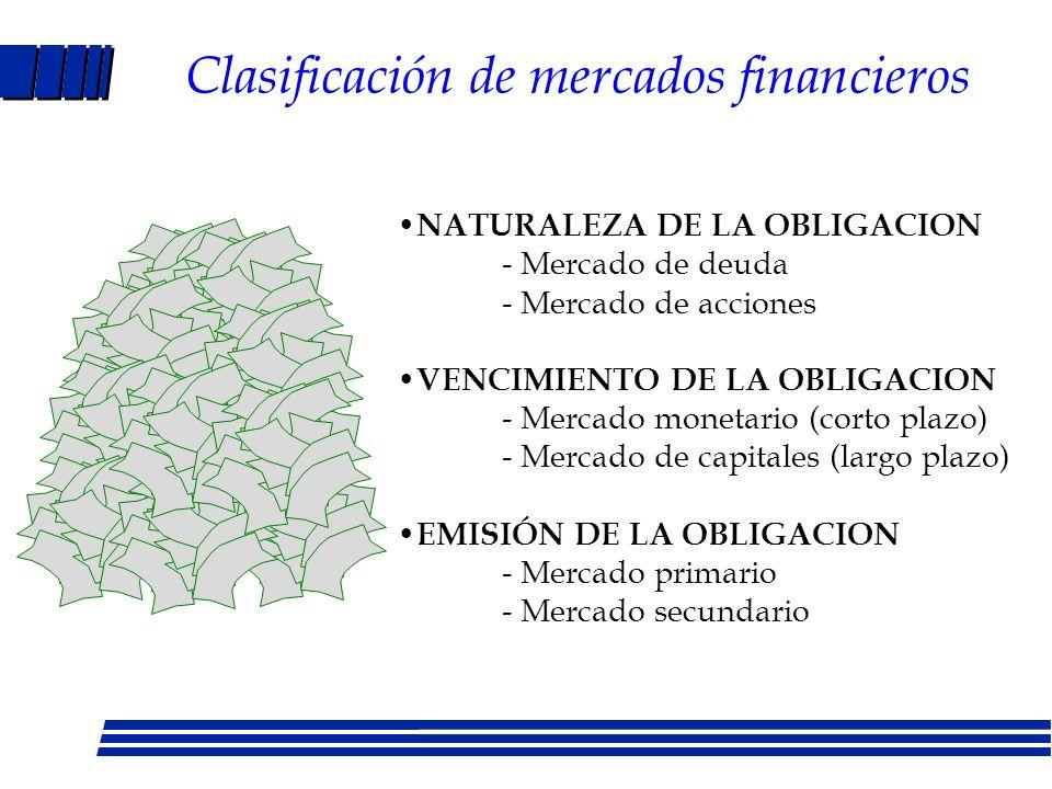 Mercados financieros y pauta de consumo P1 H F O BPoD (1 + i) VA2 VA1 P2P1 O F H L M JDK FH= (1+i)OB BD= OF/(1+i)