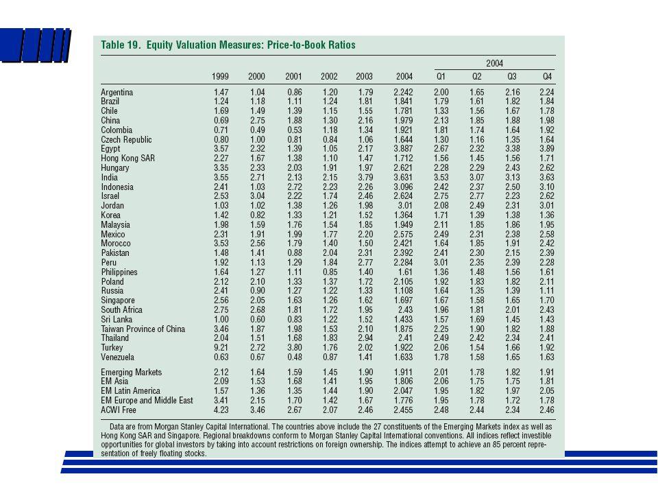 Valor nominal, libros, mercado l Nominal: valor arbitrario usualmente bajo l Libros: capital contable/ acc.