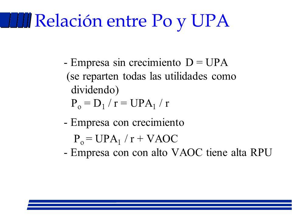 Valuación de acciones (Cont.) Crecimiento en dos (tres) etapas P o = D 1 / (1 + r) + D 2 / (1 + r) 2 + (D 3 + P 3 )/ (1 + r) 3 P 3 = D 4 / (r - g) -Et