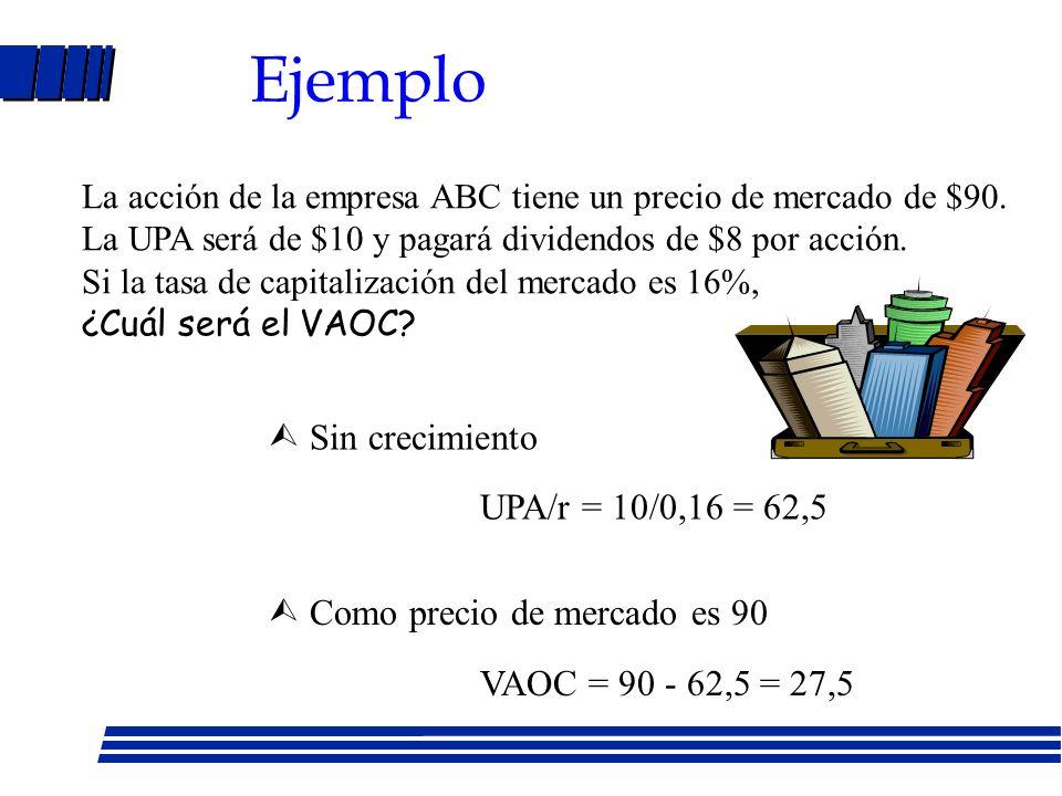Relación entre Po y UPA - Empresa sin crecimiento D = UPA (se reparten todas las utilidades como dividendo) P o = D 1 / r = UPA 1 / r - Empresa con cr