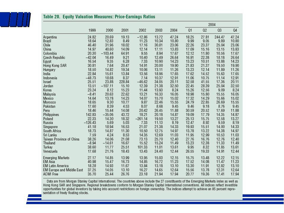 Factores que afectan RPU l D = p x UPA (p: tasa reparto dividendos) l Sustituyendo en fórmula de crecimiento y dividiendo entre UPA, RPU=p/(r-g), vemo