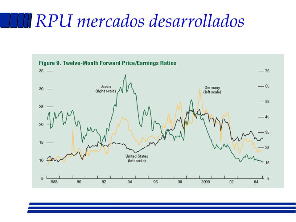 Otros métodos de valuación RPU Industria, histórico, país Po = UPA x RPU(promedio industria) Valor contable Valor de liquidación Modelo CAPM r - rf =