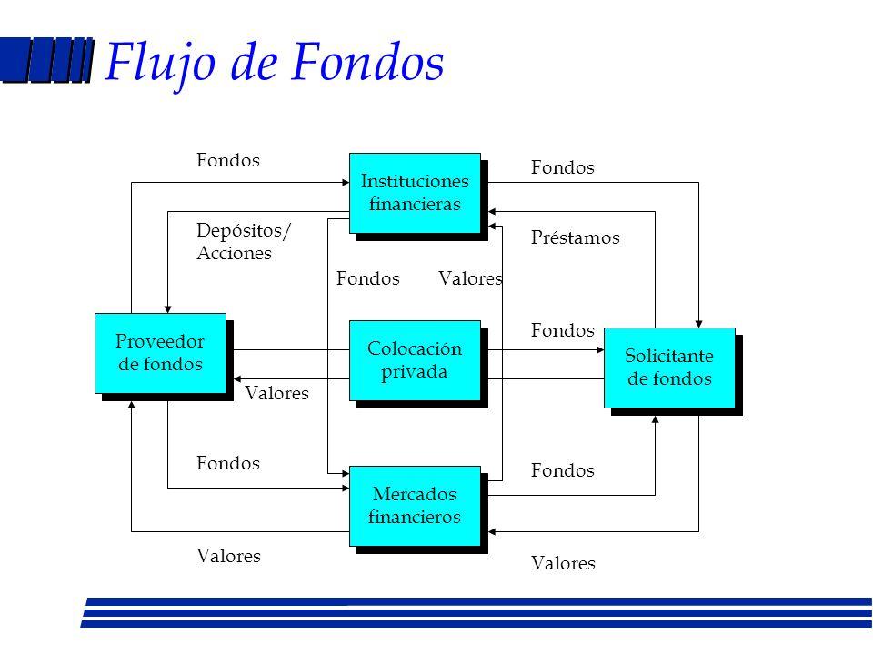 Clasificación de mercados financieros NATURALEZA DE LA OBLIGACION - Mercado de deuda - Mercado de acciones VENCIMIENTO DE LA OBLIGACION - Mercado mone