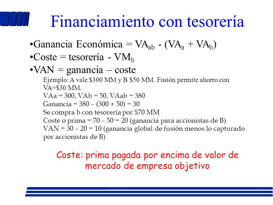 Fusiones: motivos l Sinergias l Economías de escala l Economías de integración vertical l Combinación recursos complementarios l Poder de mercado l Beneficios fiscales y venta de activos l Empleo de fondos excedentes l Eliminación de ineficiencias
