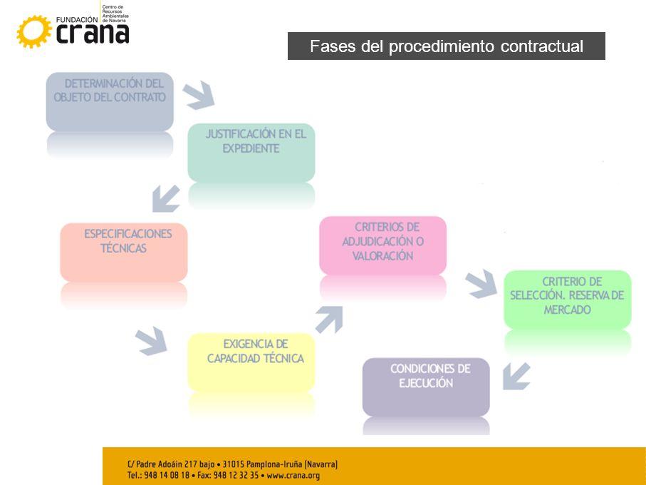 Fases del procedimiento contractual